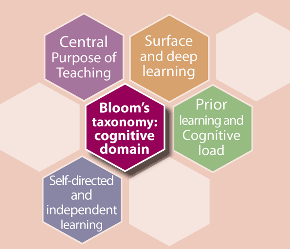 Taxonomy Concept Map Answers.Bloom S Taxonomy The Cognitive Domain Teaching And Learning