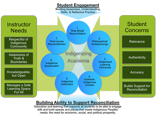 model-decolonizing-indigenizing-courses.png